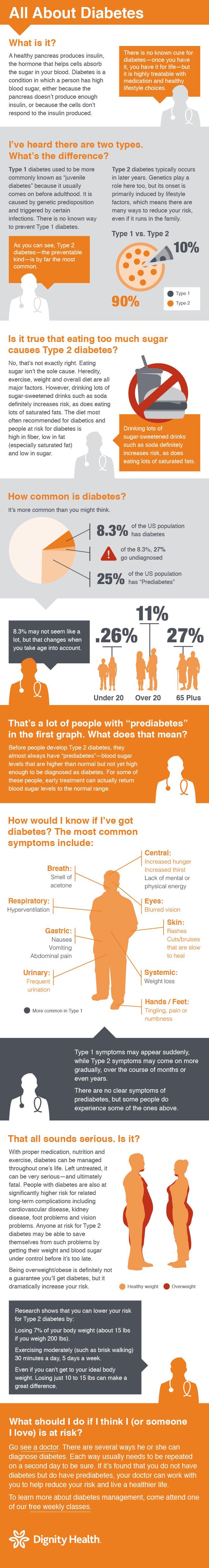 diabetes_infographic
