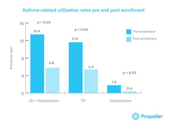 asthma-graph
