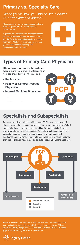Infographic_PrimaryVsSpecialty